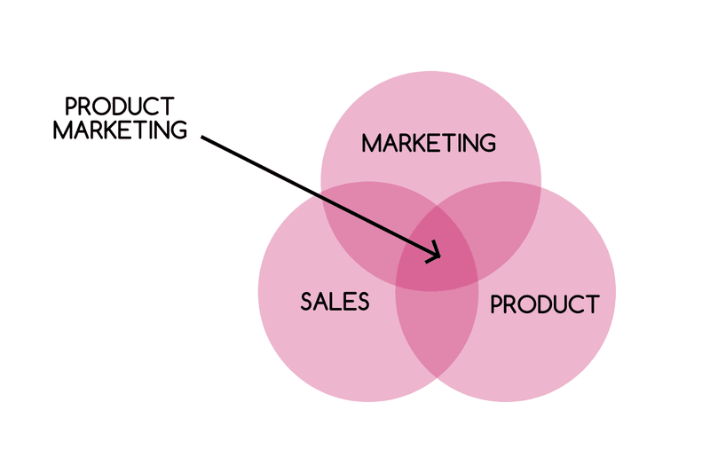 product marketing departments