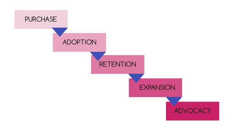 in-app tutorial user journey