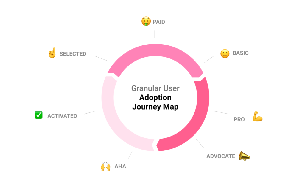 user journey flywheel userpilot