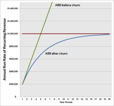 How churn rate can fix a limit to growth