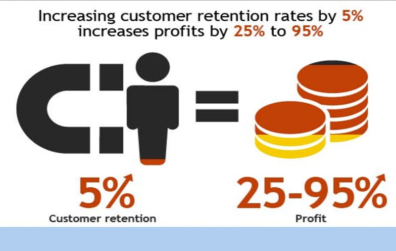 Retention marketing has a disproportionate impact on profit