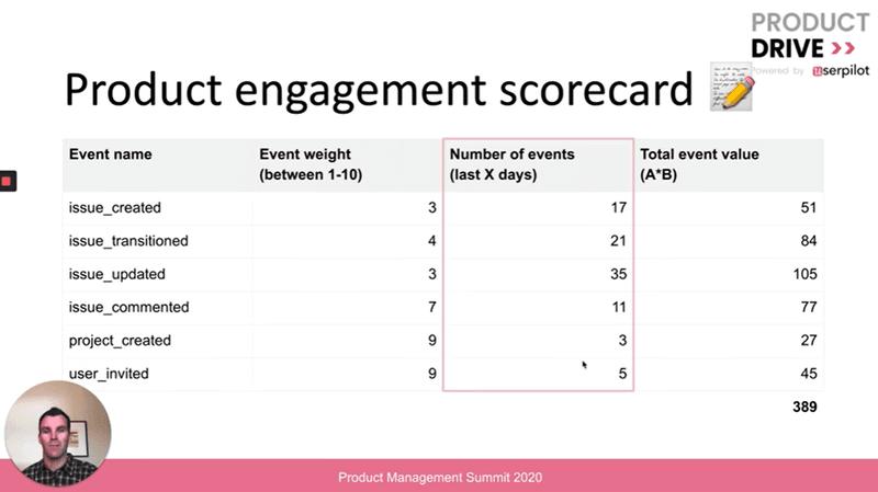 Retention marketing - using a customer health score