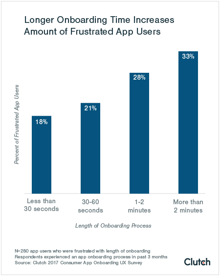 Long onboarding leads to user frustration