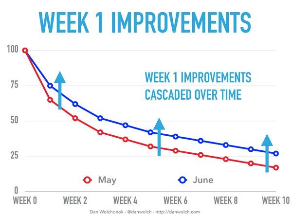 Week 1 retention effects cascade over time
