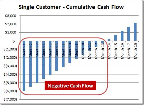 Importance of customer retention: the unit economics