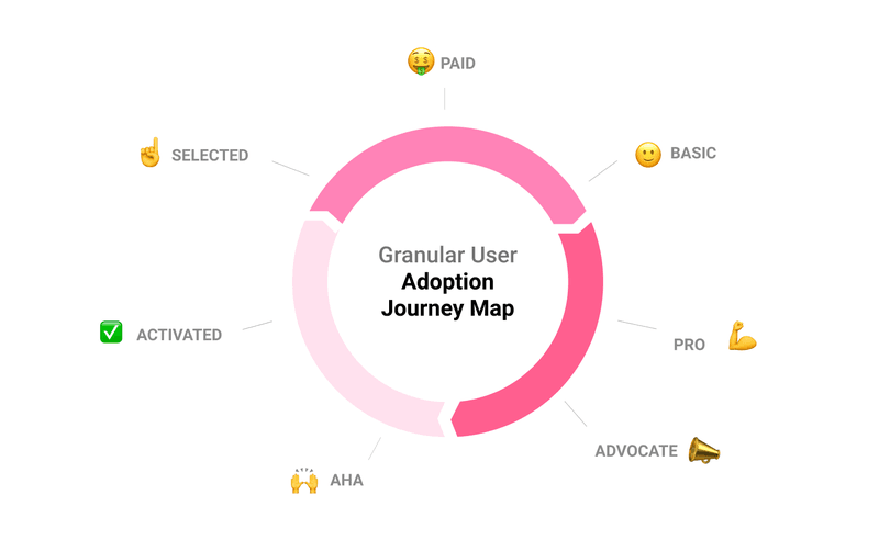 Userpilot's user journey diagram