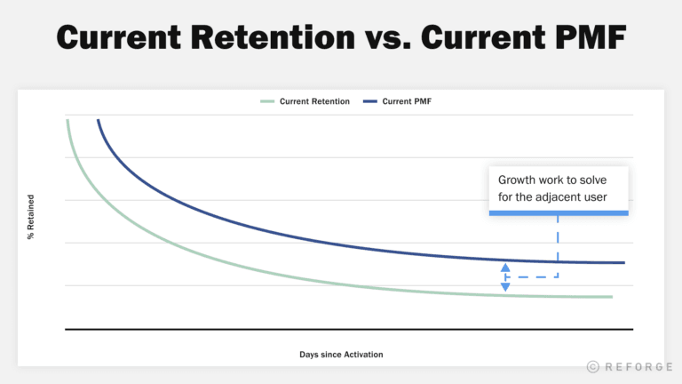 How Adjacent Users affect the bottom line