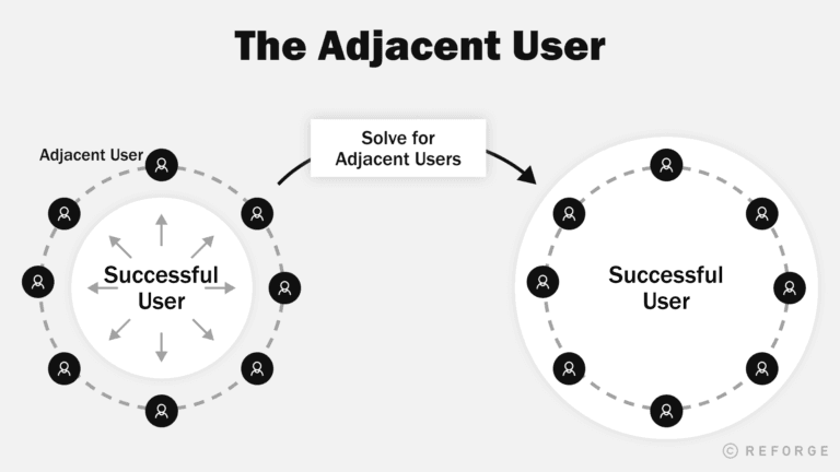 What are Adjacent Users?