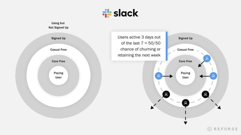 Adjacent Users: Slack