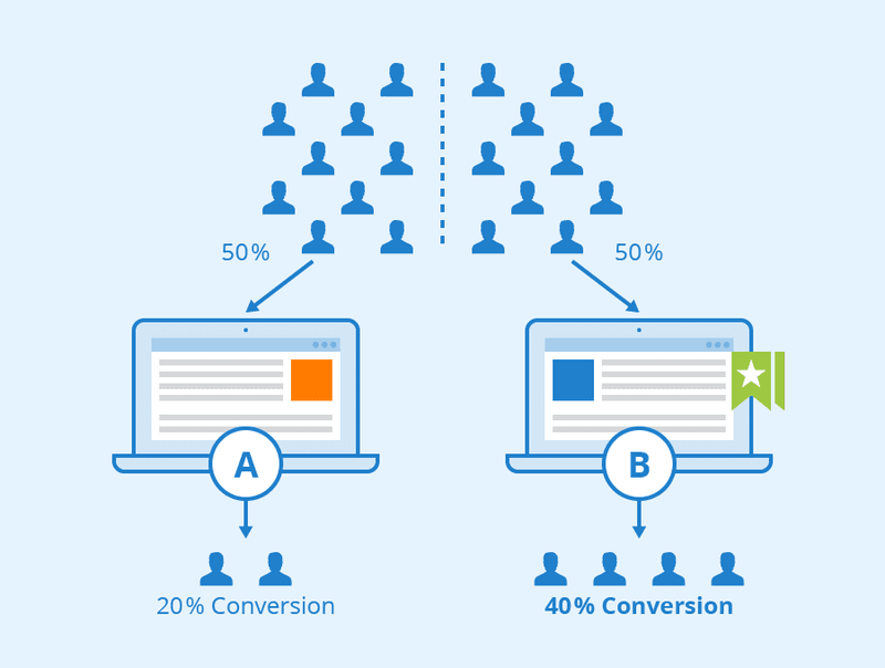 Product experiments: A/B testing