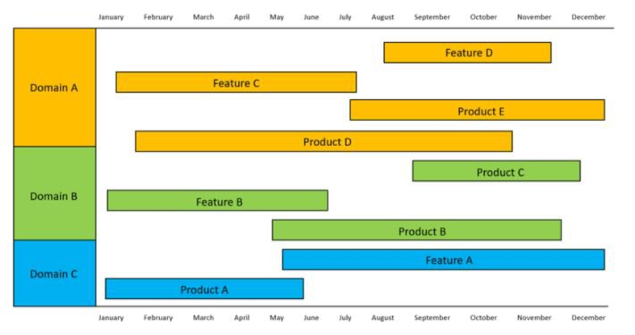 Product roadmaps are best guesses at best