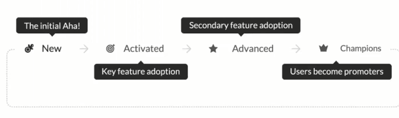 Activation AHA Adoption