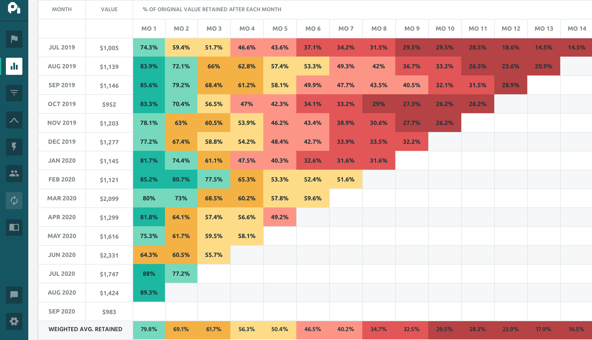 cohort analysis