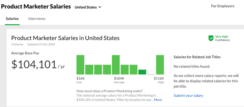 product marketer salary us