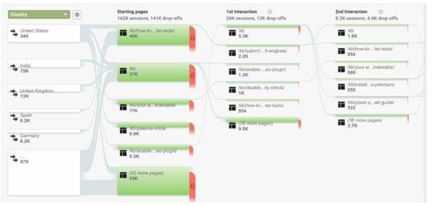 Flow analytics