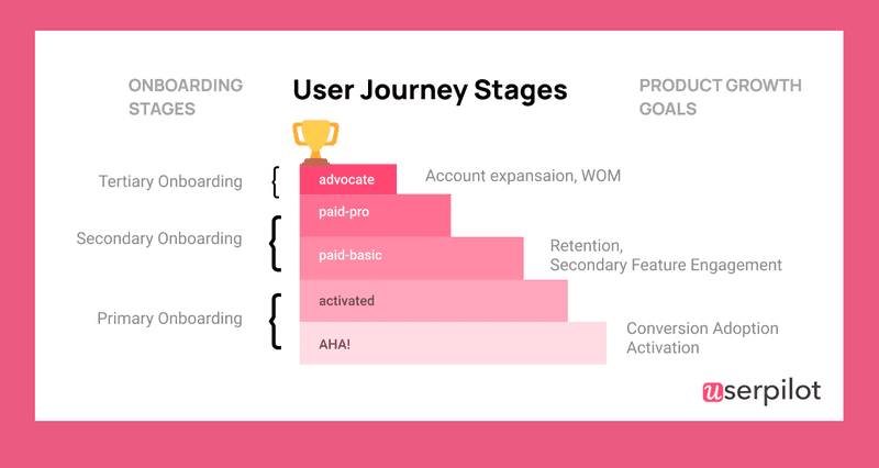 Product Adoption Dictionary: Secondary Onboarding