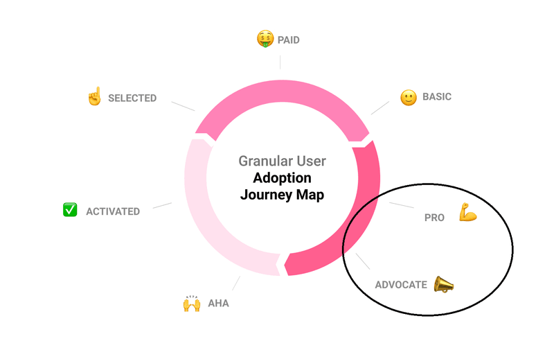 Userpilot user adoption journey