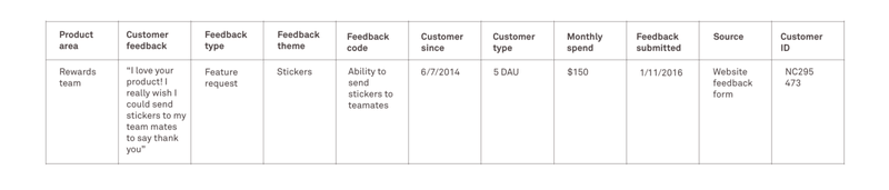 Categorizing user feedback