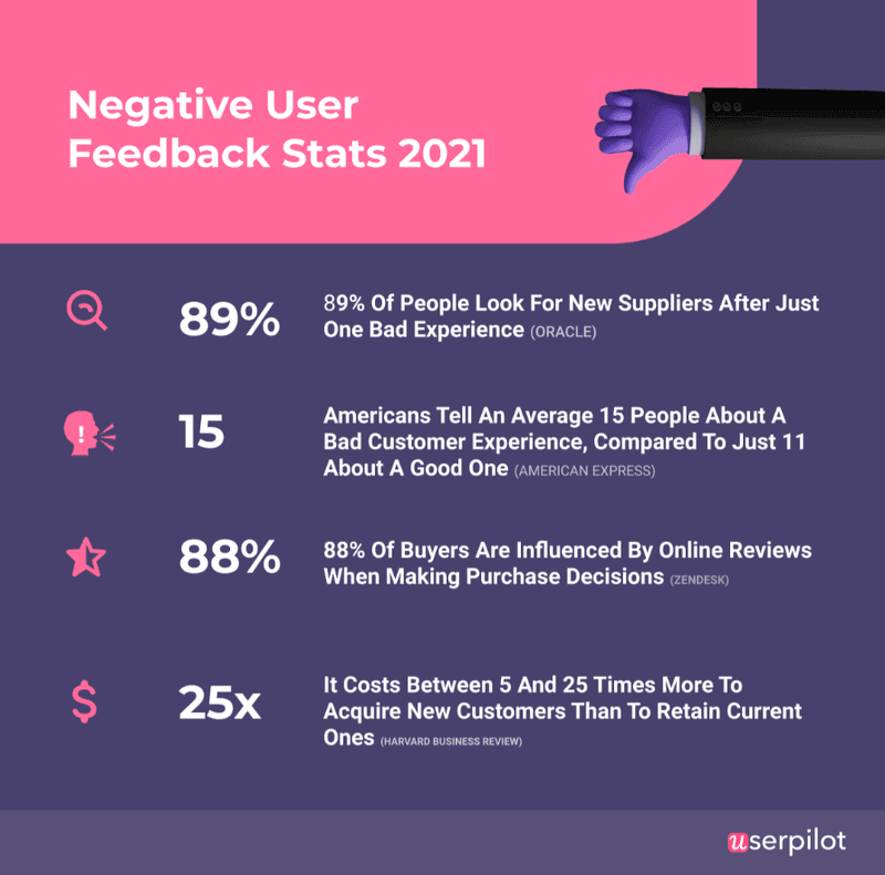 negative user feedback userpilot why it matters