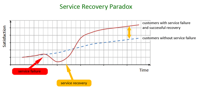 Negative feedback and the Service Recovery Paradox